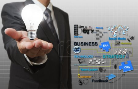 Photo for Businessman hand hold light bulb and business process - Royalty Free Image