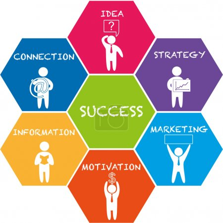 Illustration for Scheme of business success: idea, connection, information, motivation, marketing, strategy - Royalty Free Image