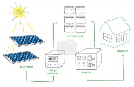 Illustration pour Schéma énergétique du panneau solaire comme croquis de gribouillis comment convertir ou transformer l'énergie solaire pour le vecteur grand public - image libre de droit