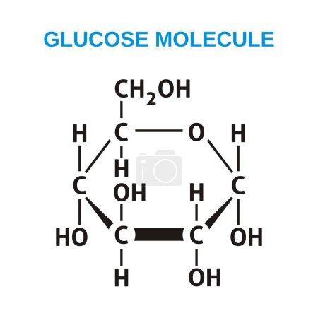 Black structural formula of glucose molecule...