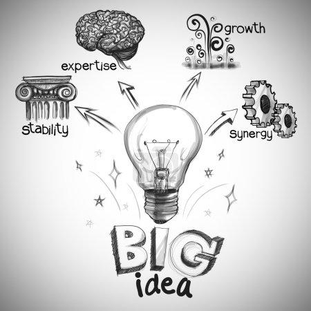 hand drawing the big idea diagram