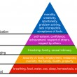 Illustration of hierarchy of needs of Maslow