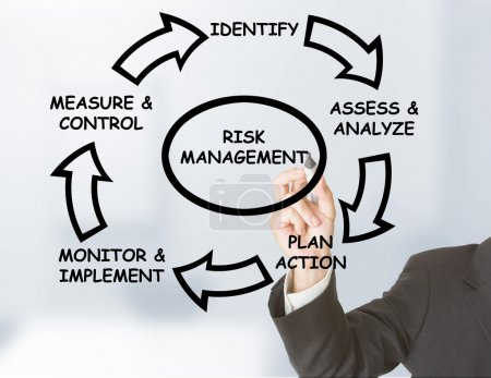 Photo for Businessman drawing risk management circle on transparent board - Royalty Free Image