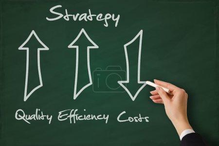Photo pour Une stratégie de qualité et d'efficacité accrue réduit les coûts - image libre de droit