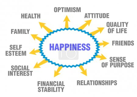 Illustration for Some possible topics about happiness - Royalty Free Image