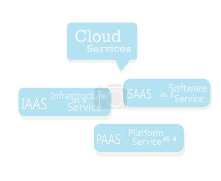 Cloud Services. IAAS, PAAS, SAAS