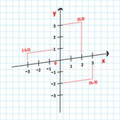 Mathematics Cartesian Coordinate System