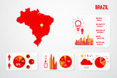 Brazil Country Infographics Template Vector