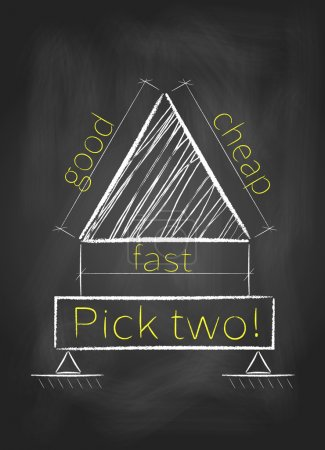 Photo for Project management triangle. Pick any two: good, fast and cheap - Royalty Free Image