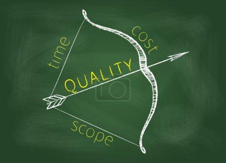 Foto de Triángulo de gestión de proyectos se muestra como un arco con una calidad como flecha en una pizarra verde . - Imagen libre de derechos