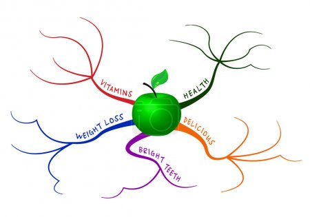 Illustration for Apple in mind map which represents the five main reasons for eating apples - Royalty Free Image