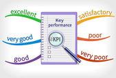 Key performance indicator mind map