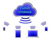 Cloud computingu, se zařízeními