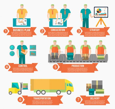 Process of creating goods