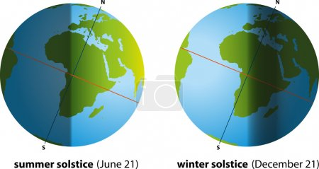 Illustration of summer solstice in june and winter...