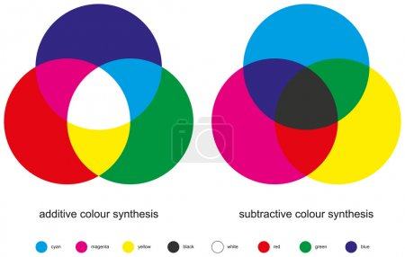 Additive and Subtractive are the two types of colo...