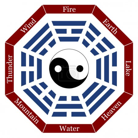 I Ching Description