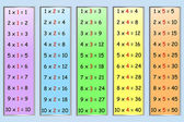 Set of simple multiplication tables numbers 1-5