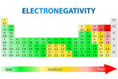 Periodic table of elements with electronegativity values