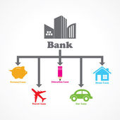 Different type of loans