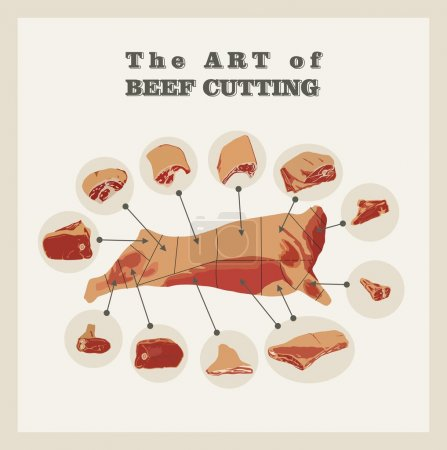 """Retro poster """"The art of beef cutting"""". Flat design."""