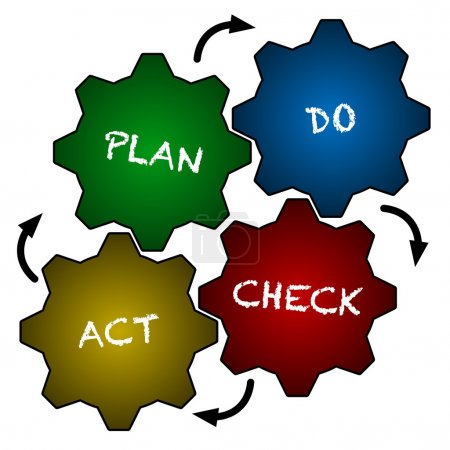 Photo for Continuous quality improvement with PDCA - Royalty Free Image