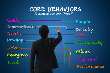 Businessman with core behavior concept to achieve company target for business concept