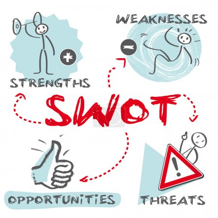SWOT analysis, Strengths, Weaknesses, Opportunities, Threats, english keywords