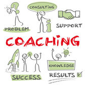 Coaching Motivation success