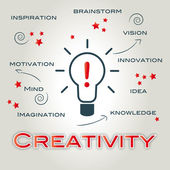 Creative creativity ideas