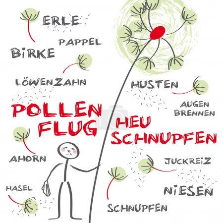 Hay fever, allergic rhinitis