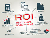 Return on investment (ROI) is the concept of an investment of some resource yielding a benefit to the investor Infografic with icons and keywords