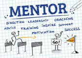Infographic with english keywords vector drawing Mentorship is a personal developmental relationship in which a more experienced or more knowledgeable person helps to guide a less experienced or less knowledgeable person