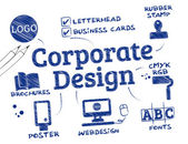 Corporate Design Corporate identity concept english keywords