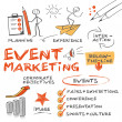 Event marketing involves studying the intricacies ...