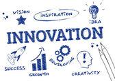 Inovace klikyháky, anglická klíčová slova