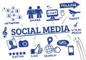 Social Media Scribble