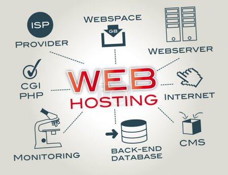A web hosting service is a type of Internet hostin...