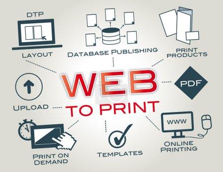 Web-to-Print, Web2Print, Online Printing