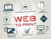 Web-to-Print Web2Print Online Printing