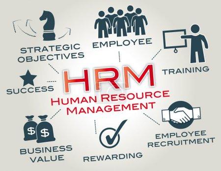 Human resource management, HRM