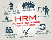 Human resource management is a function in organizations designed to maximize employee performance in service of their employer's strategic objectives