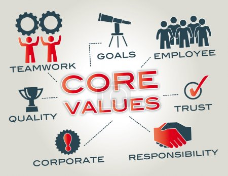 Illustration for Core values are the fundamental beliefs of a person or organization. Graphic with keywords and icons - Royalty Free Image
