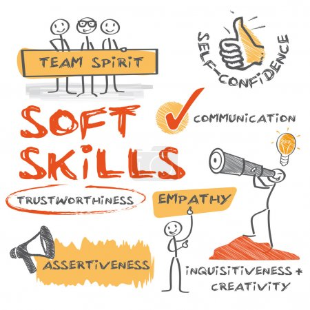 Soft skills complement hard skills which are the o...