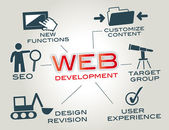 Webdesign Web development