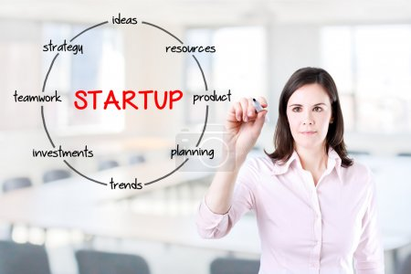 Startup circular structure diagram. Young businesswoman holding a marker and drawing a key elements for starting a new business. Office background.
