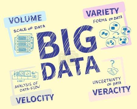 Illustration for Infographic handrawn illustration of Big data - 4V visualisation. - Royalty Free Image