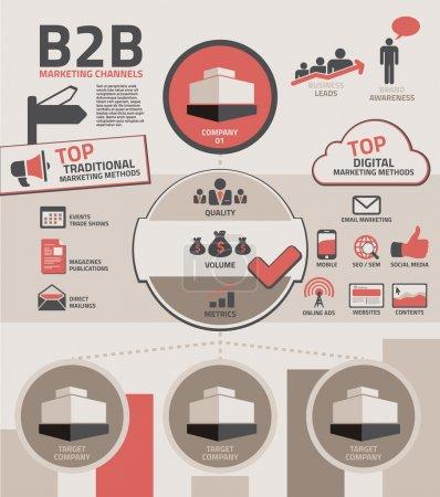 B2B Marketing Channels