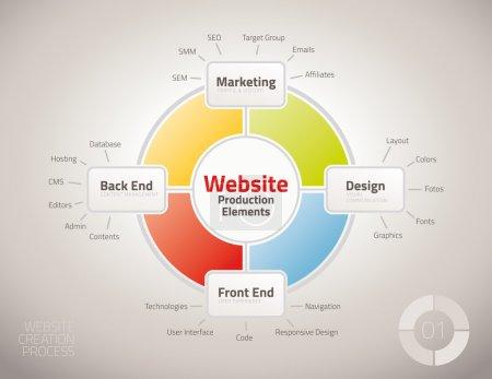 Illustration pour Diagramme des éléments de processus de production de site Web pour des présentations et rapports - image libre de droit