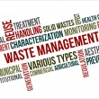 A word cloud of Waste management related items...